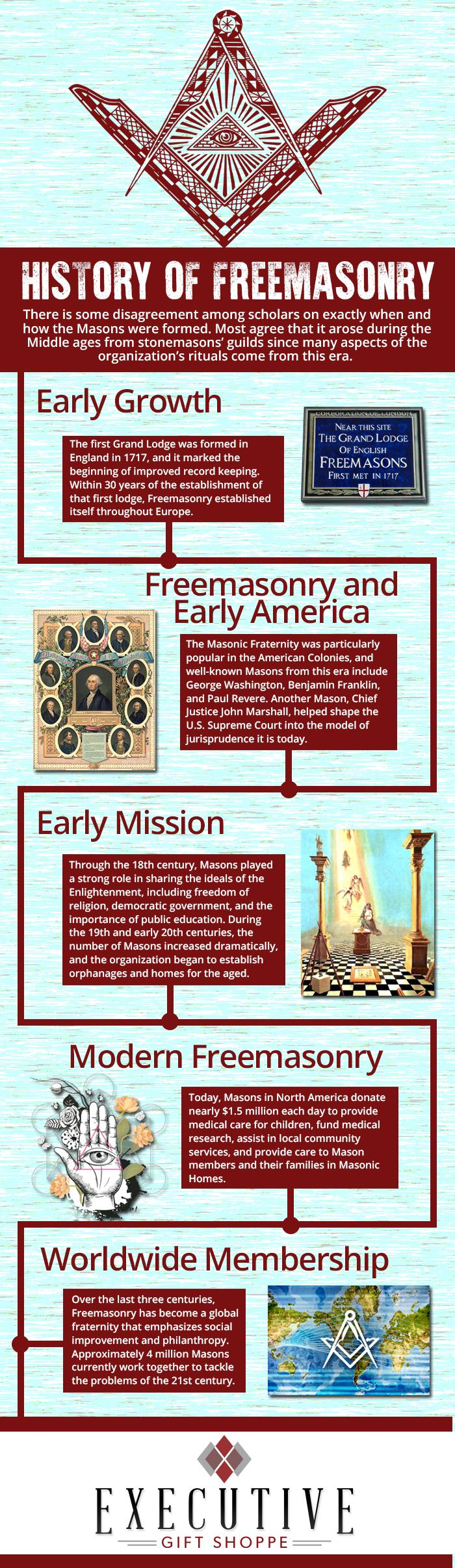 History of Free Masonry